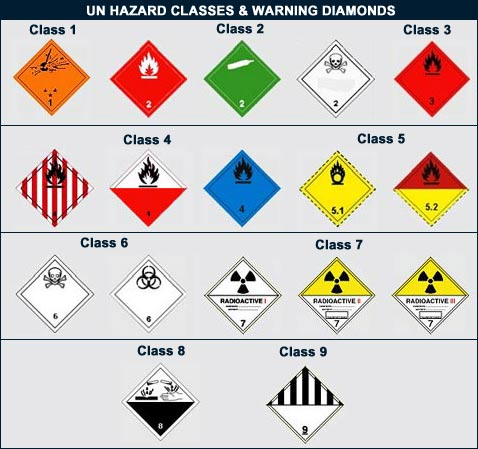 Dangerous Goods And Material Safety Data Sheet Msds